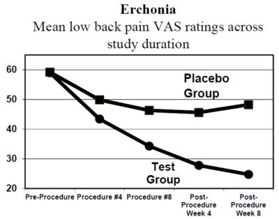 Erchonia-Chronic-Low-Back-Pain-Study-Success